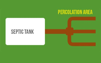 A Percolation Area – Explained